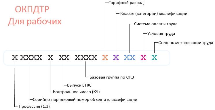 Расшифровка ОКПДТР для рабочих