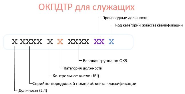 Расшифровка ОКПДТР для служащих